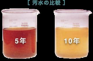 汚水の比較