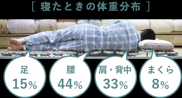ベッドや敷き布団の硬さによって枕の高さが変わるから